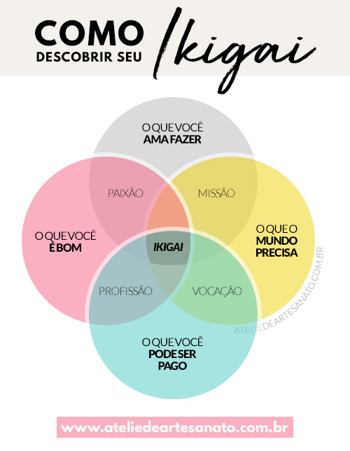 Como descobrir seu ikigai - Ateliê de Artesanato Lucrativo